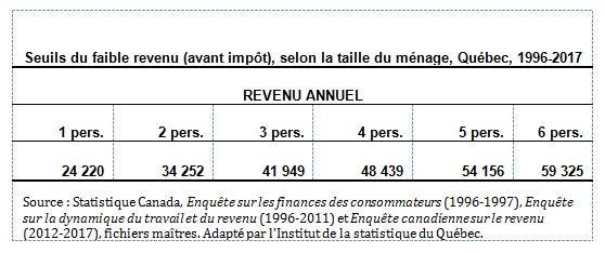 stats revenus